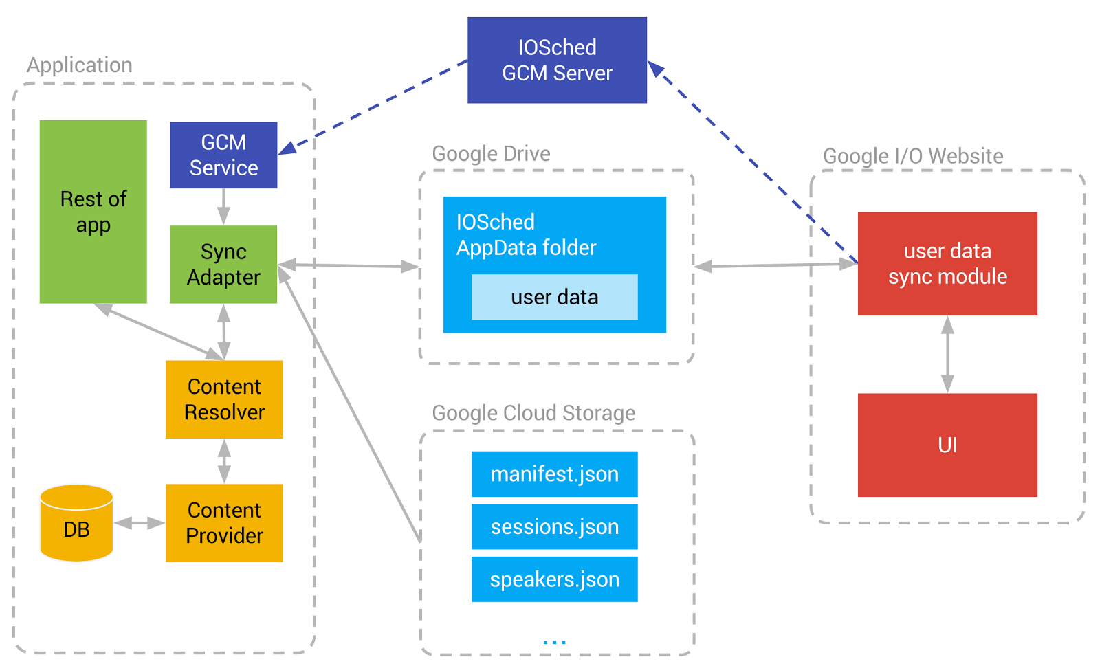 Android Developers Blog: Conference Data Sync and GCM in the Google