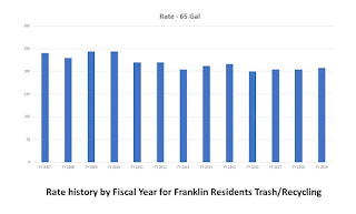 Proposed increase of $4 in trash/recycling rate effective 7/1/18