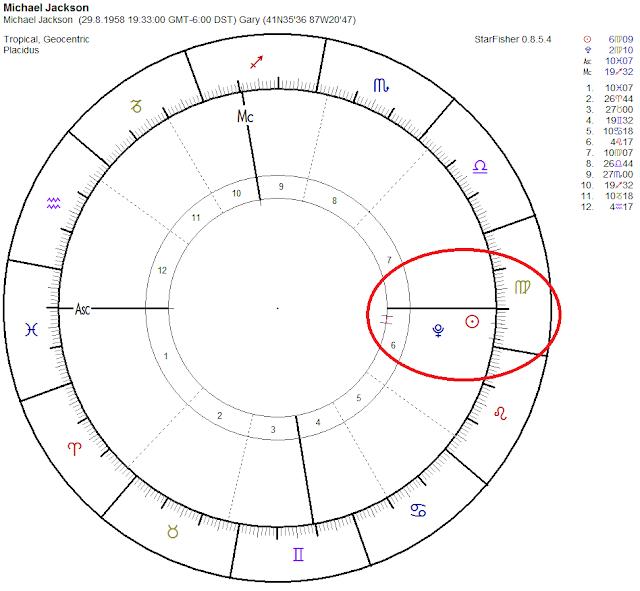 sol conjunicion pluton, astro chart michael jackson, ascendente piscis, muerte michael jackson, astrologia, astrologia vedica 2017, los signos del zodiaco 2017,