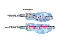 Anti-lock Braking System
