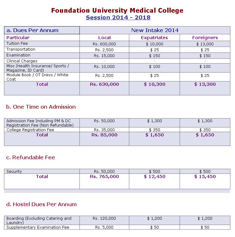 FUMC ( Foundation University Medical College