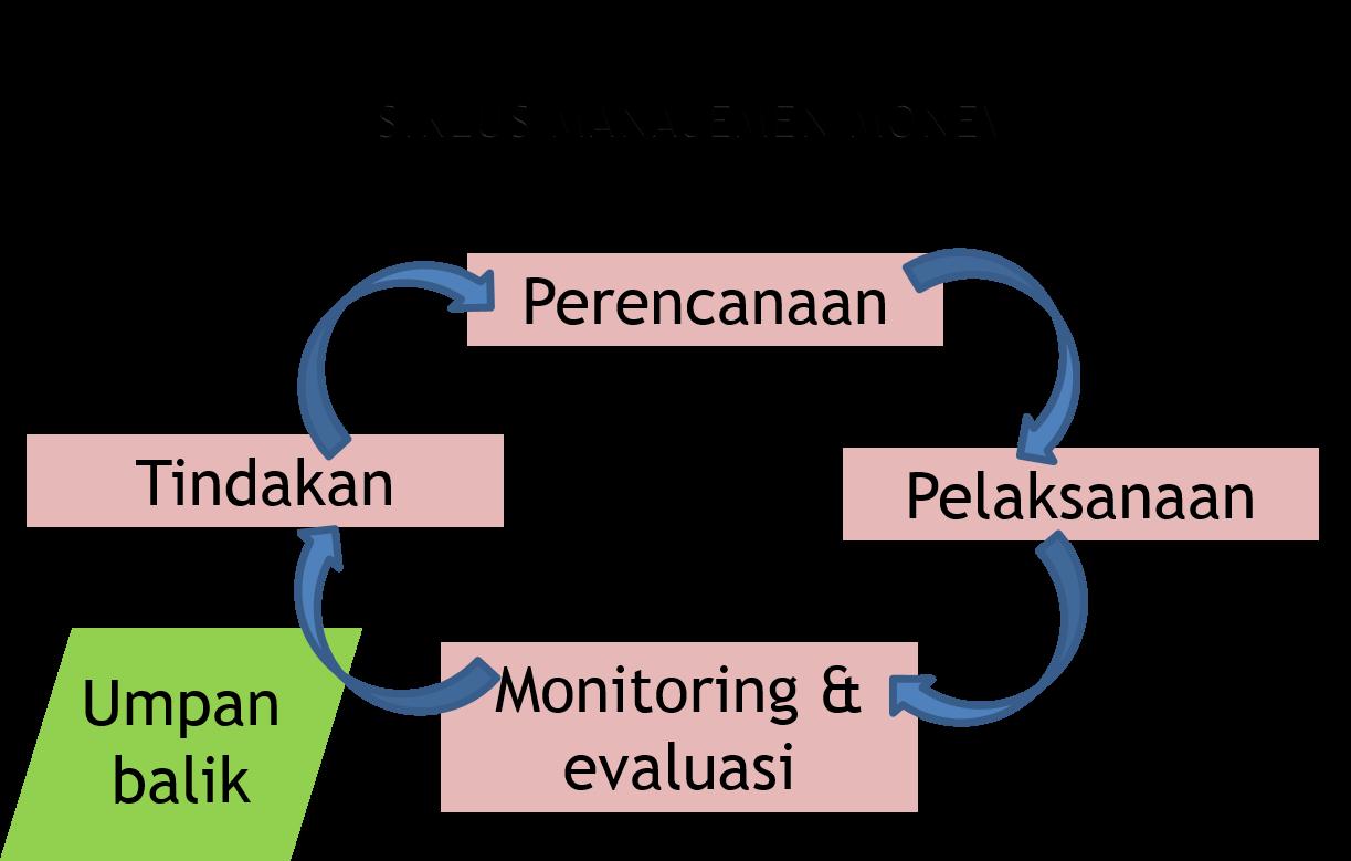 Monitoring Dan Evaluasi Semuel S Lusi