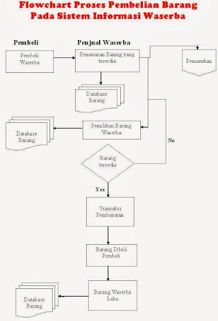Alur Flowchart Proses Pembelian Barang Pada Sistem Informasi Waserba