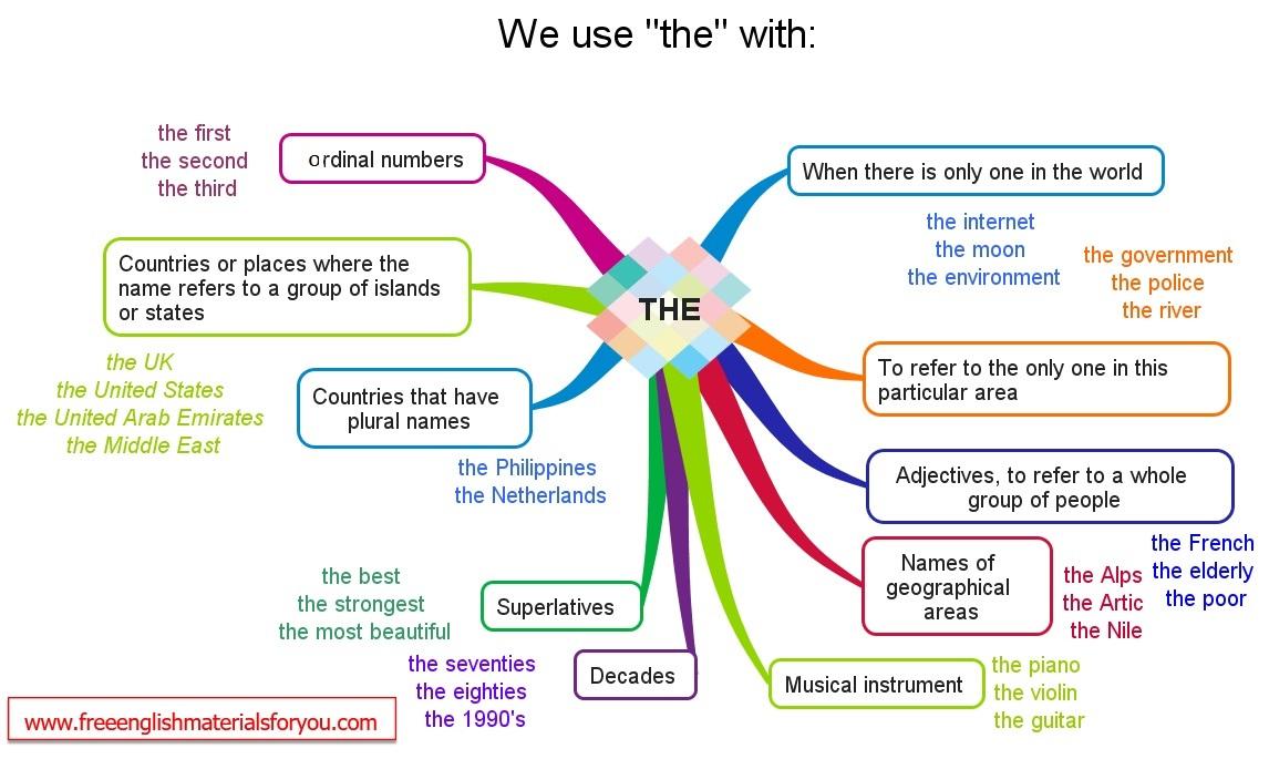 موسوعة محمد الناجي الرزقي للعلوم: Grammar, lesson 6 : The