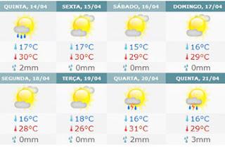 погода в сан-паулу