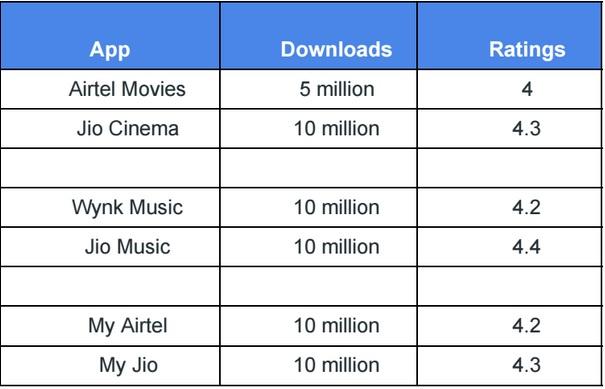 Jio vs Airtel app