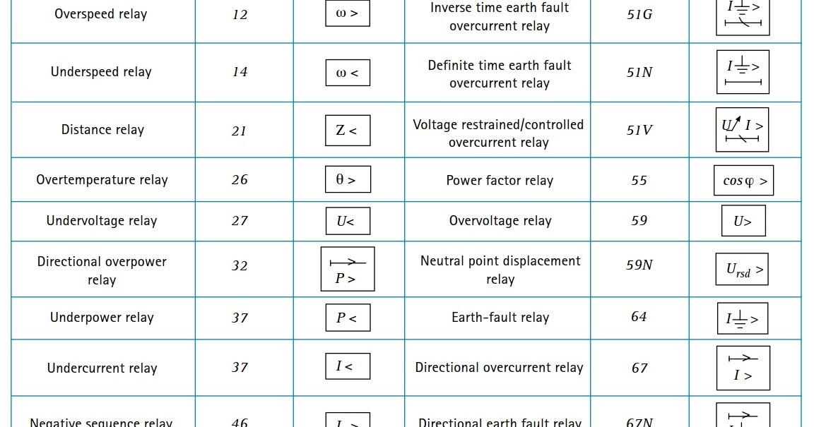 Engineering electrical instrument kendali control telecom tabel simbol relay proteksi standard ansi dan iec 60617