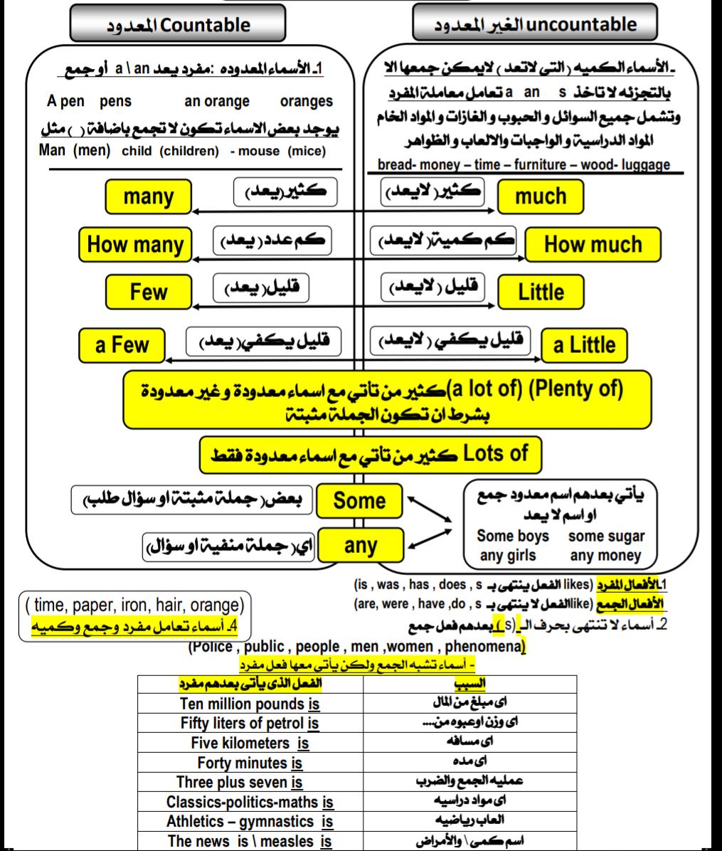 مذكره شرح جميع قواعد اللغه الانجليزيه للصف الثالث الثانوى