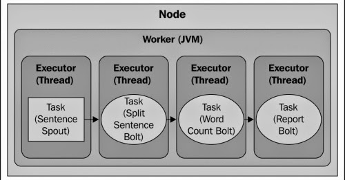 storm worker process executor task spout bolt