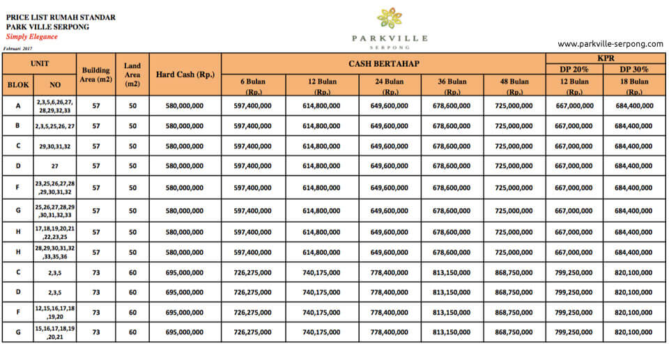 Price List Harga Rumah ParkVille Serpong Cluster Canola
