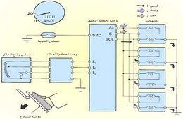 أنظمة التحكم الإلكتروني بالسيارات