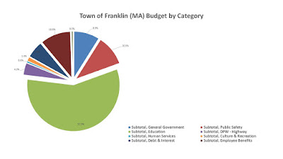 How much is the School budget part of the whole Town budget