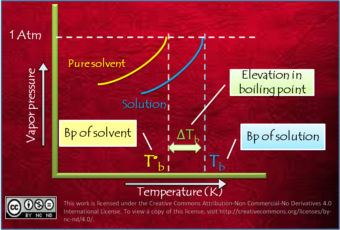 Colligative properties: Elevation in Boiling point