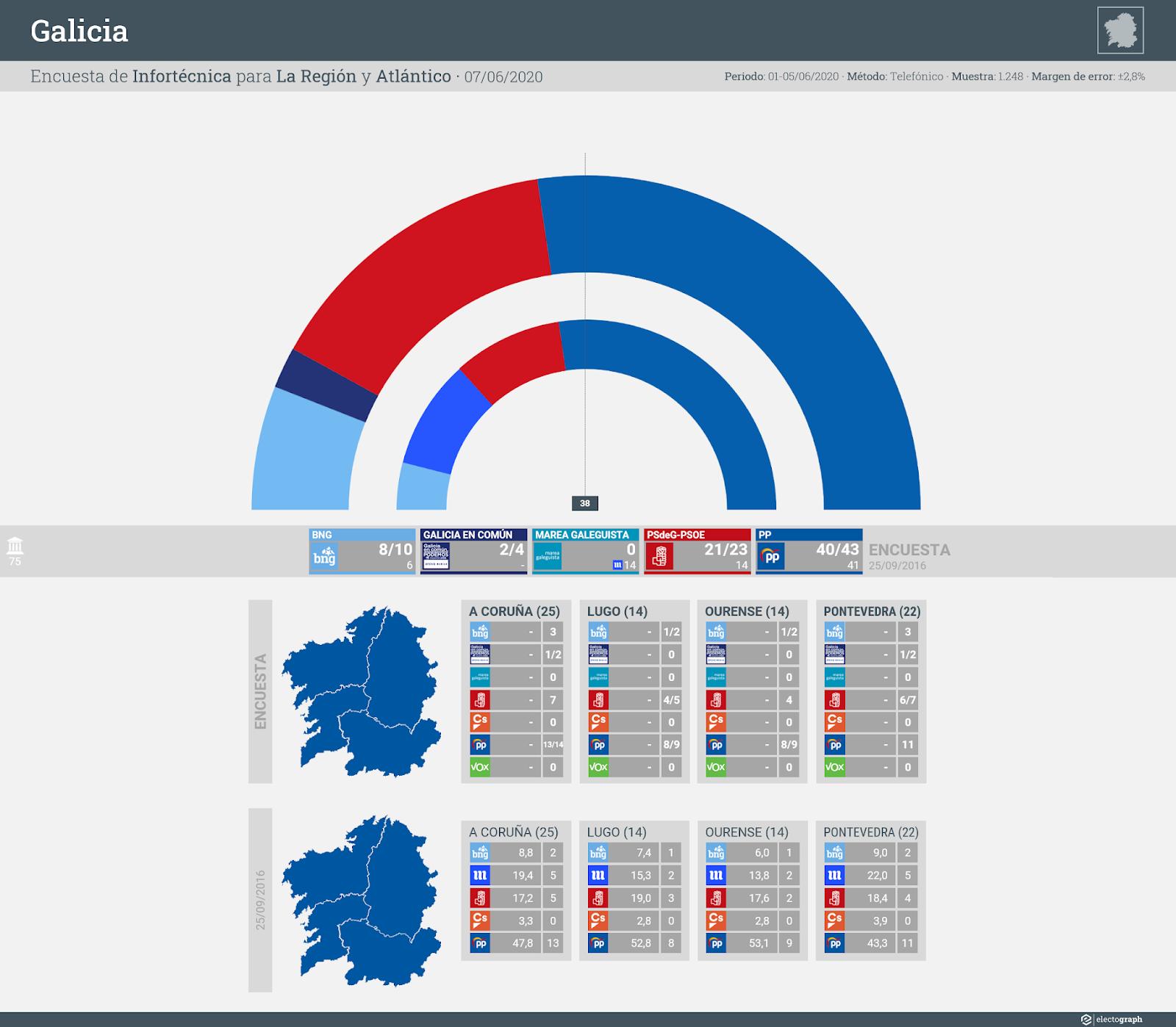 Gráfico de la encuesta para elecciones autonómicas en Galicia realizada por Infortécnica para La Región y Atlántico, 7 de junio de 2020