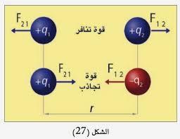 الشحنة الكهربائية وقانون كولوم