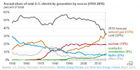 Annual share of total U.S. electricity generation by source (Credit: Energy Information Administration) Click to Enlarge.
