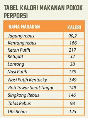 tabel jumlah kalori pada makanan