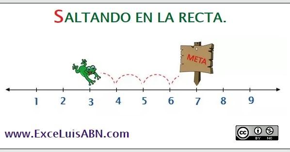 Resultado de imagen de recta numérica abn