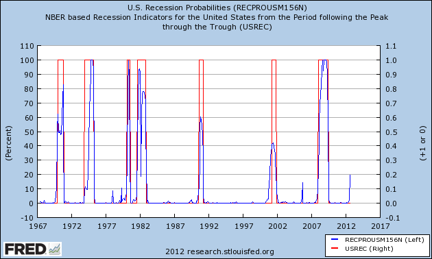 U.S. Recession Probabilities (RECPROUSM156N) 30 October 2012