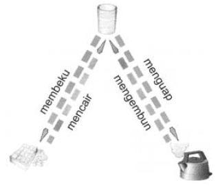 Pengertian dan Macam-macam Contoh Perubahan Fisika Dalam Kehidupan Sehari-hari
