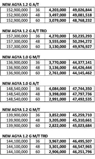 Toyota Pekanbaru Riau, Harga dan Kredit Toyota Agya Terbaru