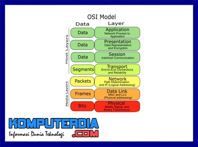 Pengertian 7 layer OSI dan penjelasan 7 Layer OSI
