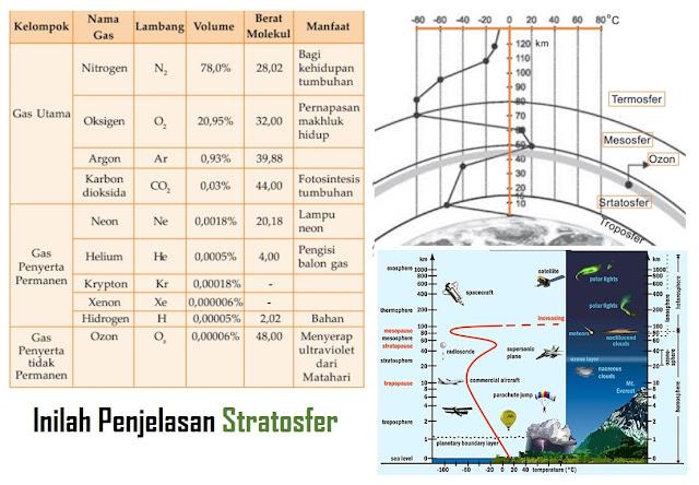 Stratosfer: Pengertian, Ciri-Ciri, Suhu, Kandungan & Manfaat Stratosfer - Pengertian Stratosfer secara etimologi dimana lapisan ini berasal dari istilah bahasa Latin yaitu 'stratus' yang berarti 'menyebar'.  Secara terminology pengertian lapisan stratosfer pada atmosfer adalah lapisan yang berada di atas lapisan troposfer dengan ketinggian sekitar 50 km dengan lapisan yang lebih stabil bergantung dengan peningkatan temperatur atmosfer terhadap ketinggian.  Stratosfer dimulai di atas troposfer dan meluas hingga mencapai ketinggian sekitar 50 km. Bagian bawah stratosfer dimulai pada ketinggian sekitar 16 km di dekat khatulistiwa dan menurun hingga 8 km di daerah dekat kutub. Suh Lapisan Stratosfer Lapisan Stratosfer mempunyai karakteristik yang berbeda dengan bawahnya. Biasanya, suhu pada lapisan stratosfer sering mengalami penurunan sejalan dengan adanya peningkatan ketinggian.  Dalam kondisi stratosfer itu sendiri yang dimana pada bagian terbawah lapisan sekalipun mempunyai suhu dingin sekitar -50 derajat celcius dan dalam angka tersebut dalam lapisan stratosfer dapat mengalami peningkatan secara perlahan.  Diketahui bahwa lapisan stratosfer memiliki fungsi dan berperan penting dalam penting bagi bumi, bagi manusia.  Manfaat lapisan stratosfer untuk manusia adalah dengan menjaga ozon yang menjadi kandungan terbesarnya.  Maksud dari manfaat ini adalah bahwa pada sinar matahari dapat mempengaruhi ozon yang dapat memberikan dampak bagi manusia.  Akan tetapi, dengan adanya lapisan stratosfer dapat memberikan ketahanan dimana pada lapisan ini merupakan lapisan terbanyak yang dapat menjaga ozon.  Selain dari pada itu, pada ketinggian lapisan ini mulai dari 12-16 Kilometer dan berbeda di setiap permukaan bumi.  Contoh dalam hal ini pada permukaan kutub yang mempunyai lapisan lebih tinggi yang dibandingkan dengan ekuator.  Akhirnya, pada di area kutub memiliki radiasi ultraviolet yang sangat kecil yang menyebakan suhu iklim di daerah tersebut sangatlah dingin.  Sebaliknya, 