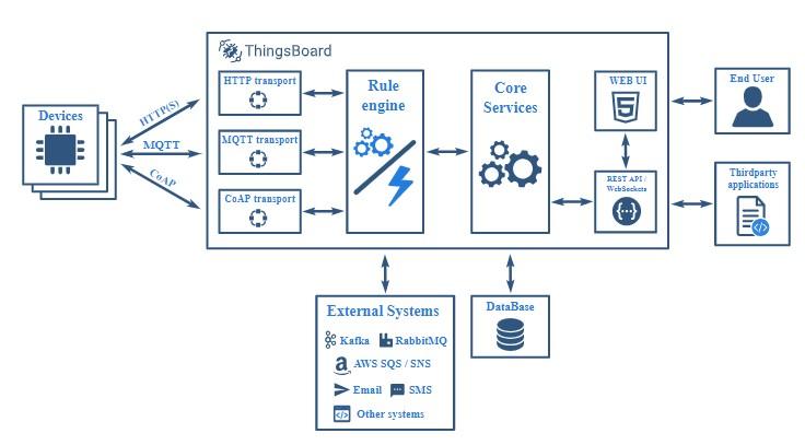 Thingsboard Database