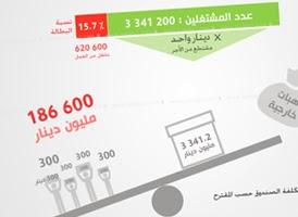 http://www.tunelyz.com/2014/02/fonds-chomage-tunisie.html