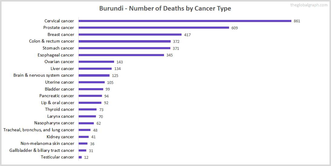 Major Risk Factors of Death (count) in Burundi