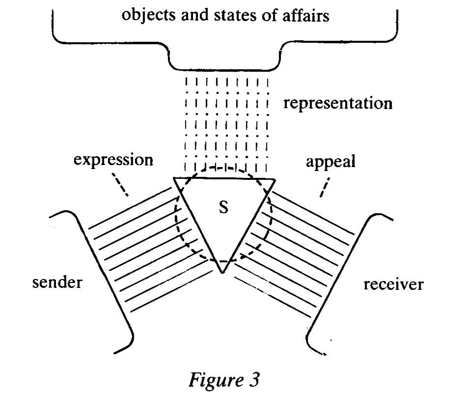 the model of language as organon