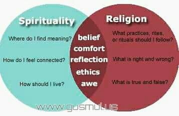 religious vs. spiritual essay And the spirituality gives life to the religion spiritual but not religious may vary from person to person spiritual — i don't want to be associated with the rigid and/or authoritarian systems of organized religion, but i am hungry to believe in metaphysical forces and alternative explanations.