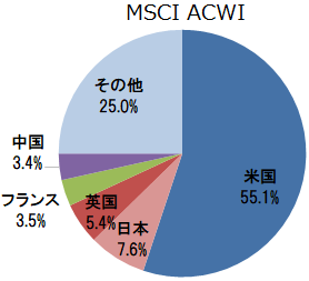 「MSCI ACWI」組入上位5ヵ国