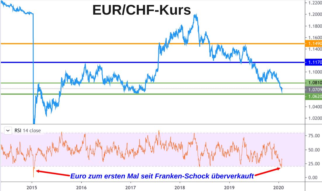 EUR/CHF-Kursentwicklung 2015-bis-2020-ueberverkaufter-rsi-loest-euro-kaufsignal-aus