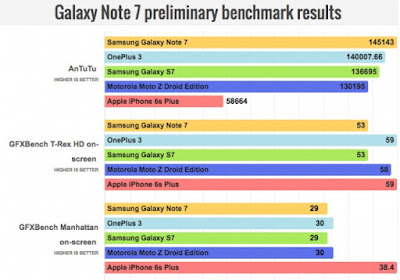 Galaxy Note 7 Benchmark Score