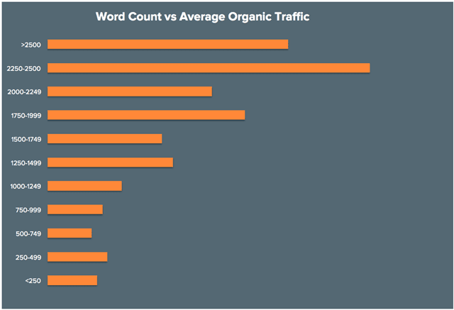 Word-Count-Vs-Average-Organic-Traffic-By-HubSpot