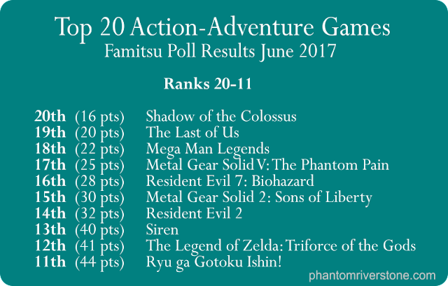 Top 20 Action-Adventure Games: 20th to 11th places