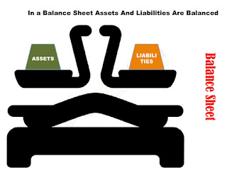 Picture explains the concept of assets and liabilities balancing-out