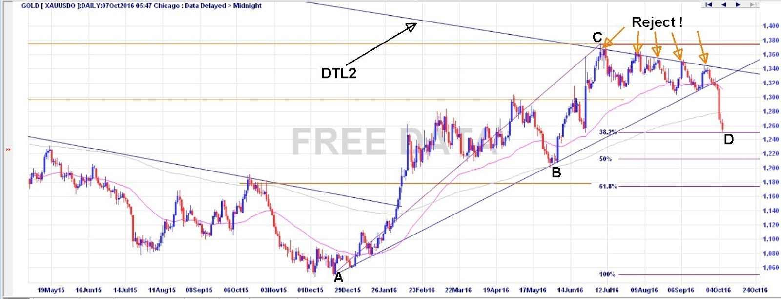 Daily gold spot chart showing Fibonacci retracements