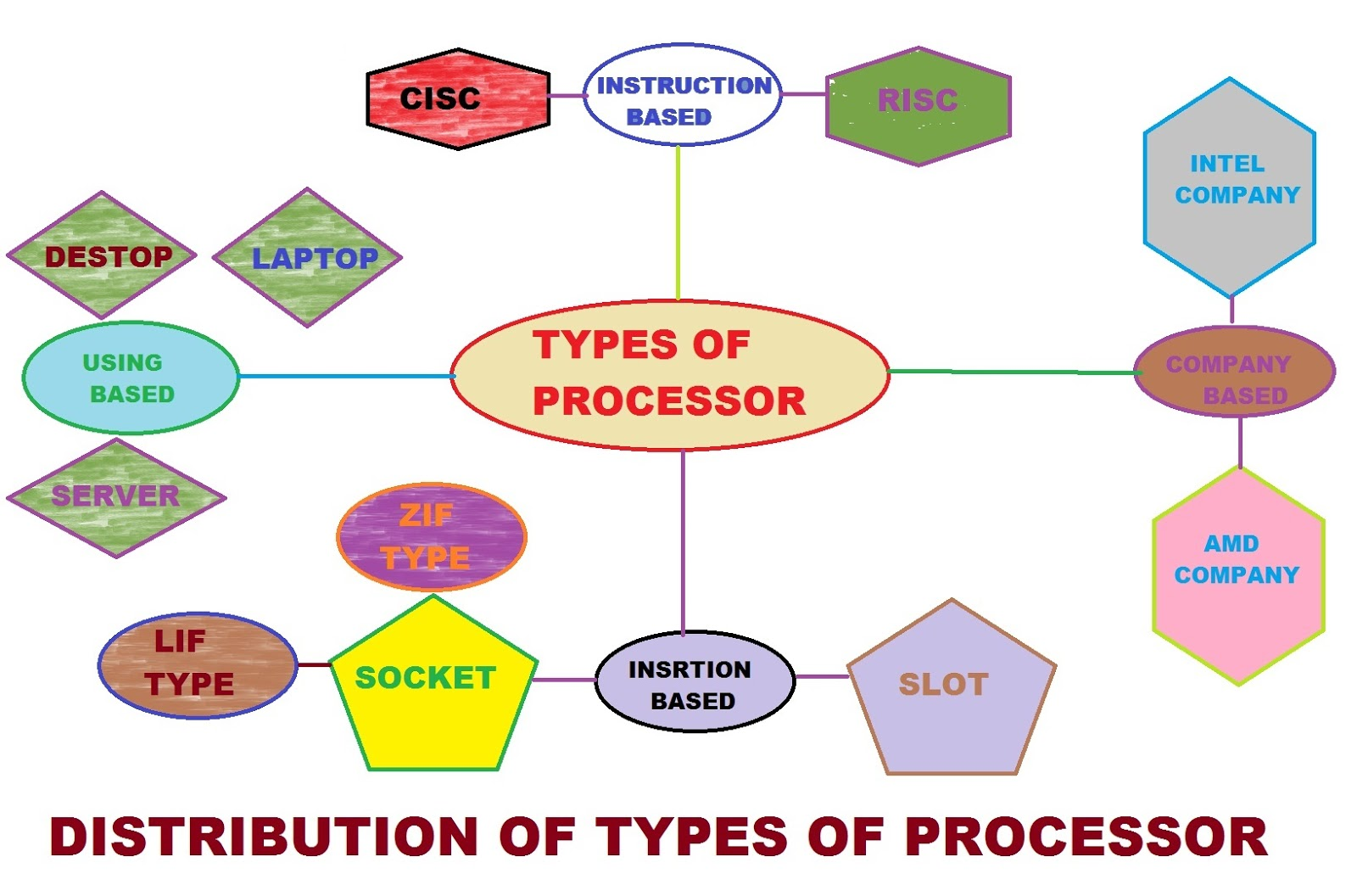 Types Of Microprocessor About Mircroprocessor Pentium 4 Block Diagram Explanation Different Processor