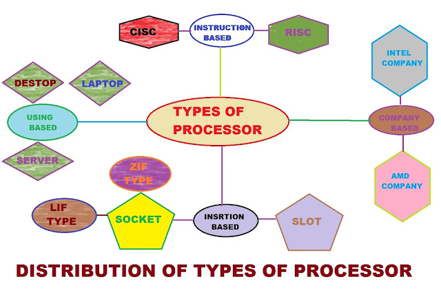 different types of processor.