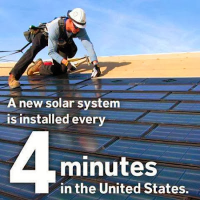 A new solar system is installed every 4 minutes in the United States