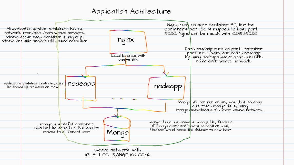 Reza's Playpen: Microservice Framework - Part 1