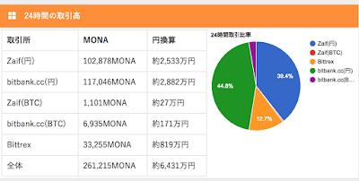 みんなに便利な情報サイトのモナコインチャート