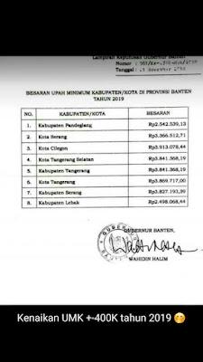 Daftar UMK 2019 Propinsi Banten