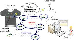 Ieee 2015 Wireless Projects