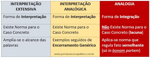 Interpretação Extensiva, Interpretação Analógica e Analogia