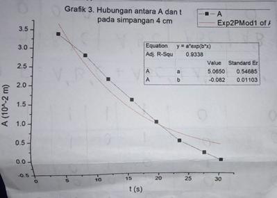 grafik osilasi teredam 3