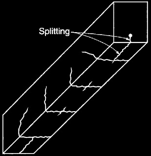 Splitting of concrete can occur in two directions