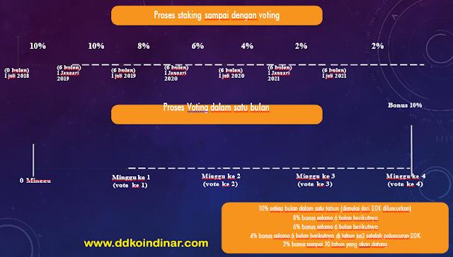 Cara Kerja DDK DPOS Platform